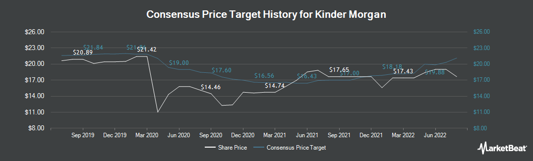 Price Target History for Kinder Morgan (NYSE:KMI)