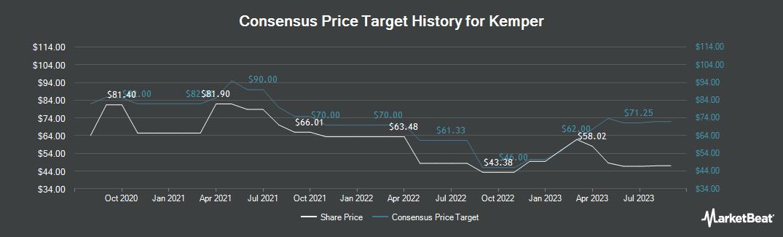Price Target History for Kemper (NYSE:KMPR)
