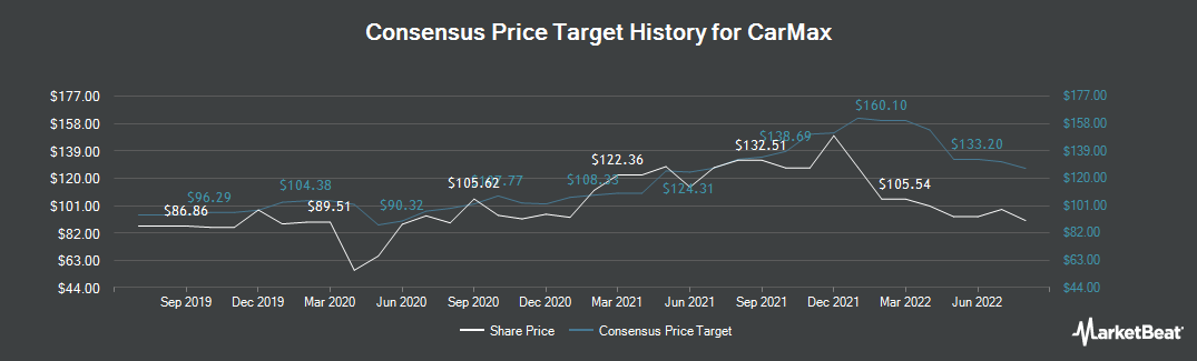 Price Target History for CarMax (NYSE:KMX)