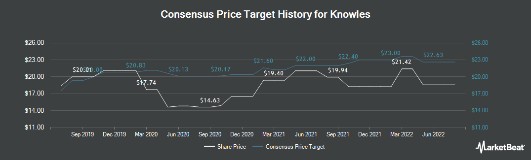 Price Target History for Knowles Corporation (NYSE:KN)