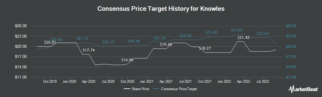 Price Target History for Knowles (NYSE:KN)