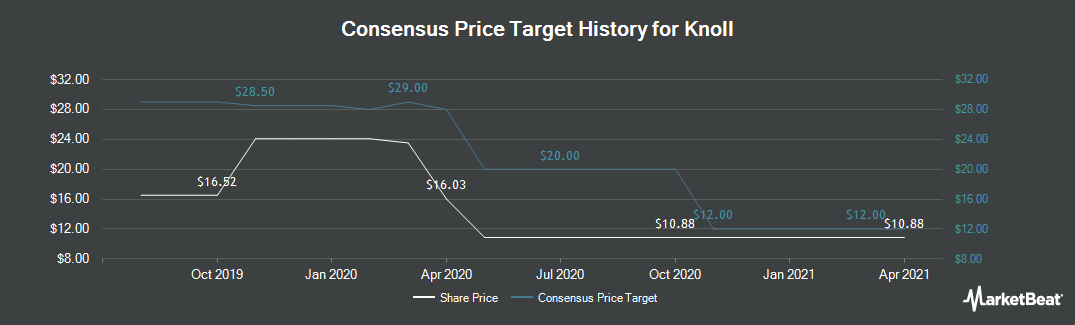 Price Target History for Knoll (NYSE:KNL)