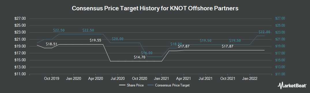 Price Target History for KNOT Offshore Partners (NYSE:KNOP)