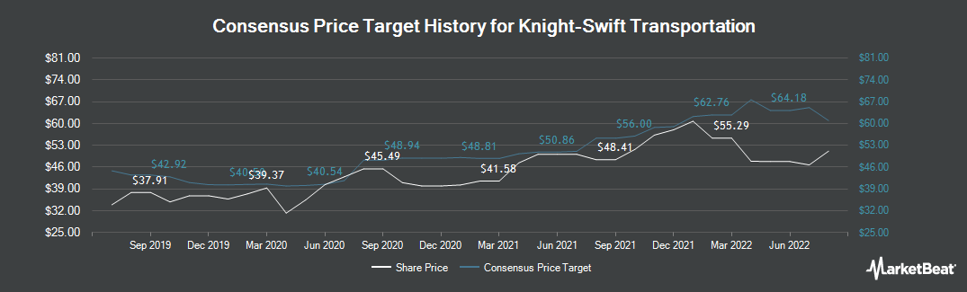 Price Target History for Swift Transportation Company (NYSE:KNX)
