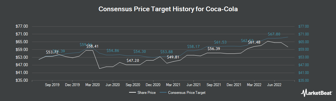 Price Target History for The Coca-Cola (NYSE:KO)
