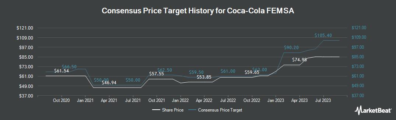 Price Target History for Coca Cola Femsa (NYSE:KOF)
