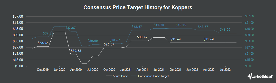 Price Target History for Koppers (NYSE:KOP)