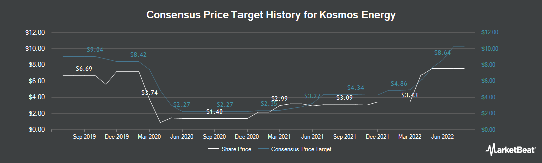 Price Target History for Kosmos Energy (NYSE:KOS)