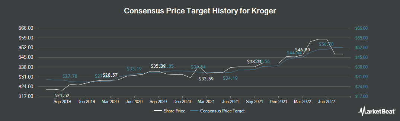 Price Target History for Kroger (NYSE:KR)