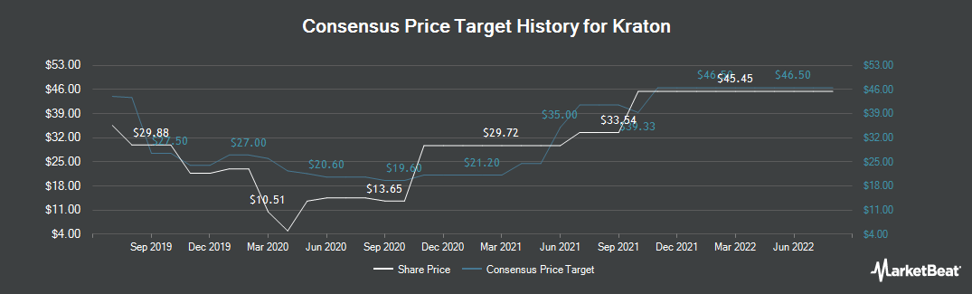 Price Target History for Kraton (NYSE:KRA)