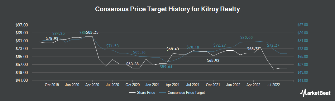 Price Target History for Kilroy Realty Corporation (NYSE:KRC)