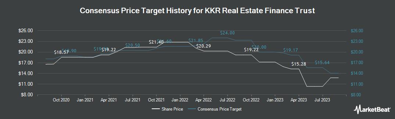 Price Target History for KKR Real Estate Finance Trust (NYSE:KREF)