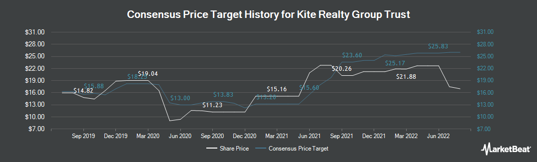 Price Target History for Kite Realty Group Trust (NYSE:KRG)