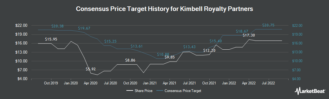 Price Target History for Kimbell Royalty Partners (NYSE:KRP)
