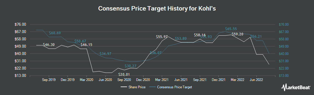 Price Target History for Kohl`s (NYSE:KSS)