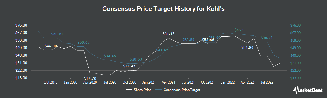 Price Target History for Kohl's (NYSE:KSS)