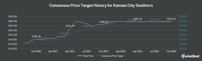 Price Target History for Kansas City Southern Railway (NYSE:KSU)