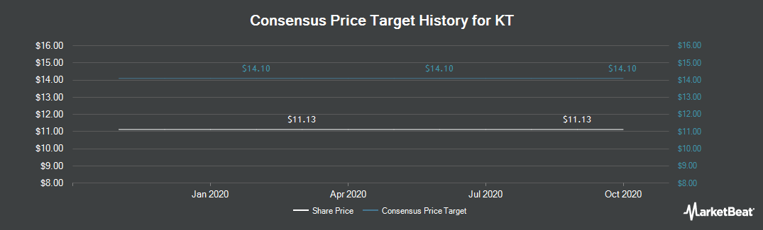 Price Target History for KT (NYSE:KT)