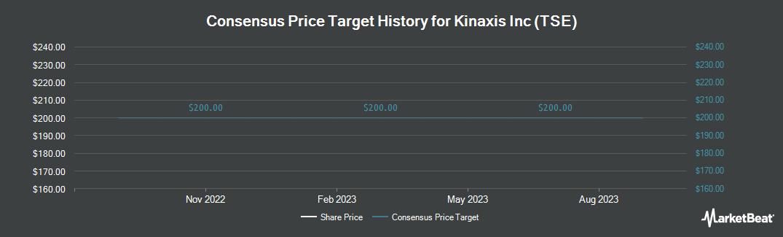 Price Target History for Kinaxis Inc (TSE) (NYSE:KXS)