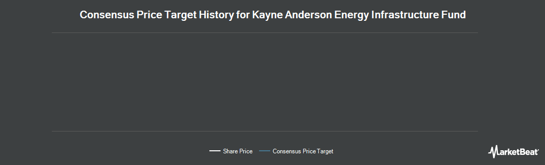 Price Target History for Kayne Anderson MLP Investment (NYSE:KYN)