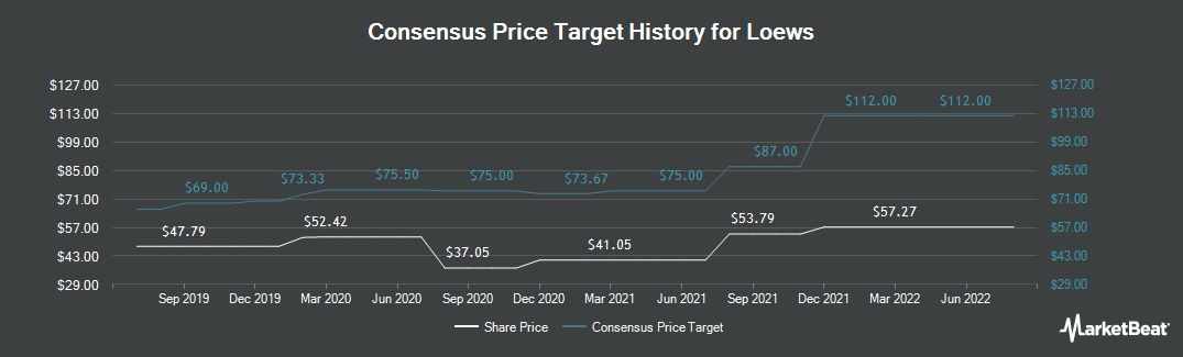 Price Target History for Loews (NYSE:L)