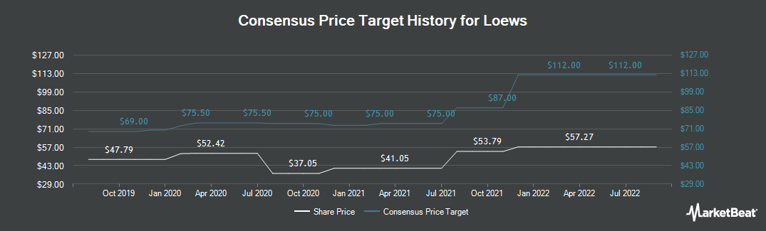 Price Target History for Loews Corporation (NYSE:L)