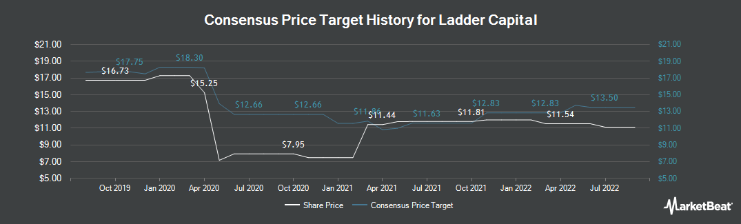 Price Target History for Ladder Capital (NYSE:LADR)