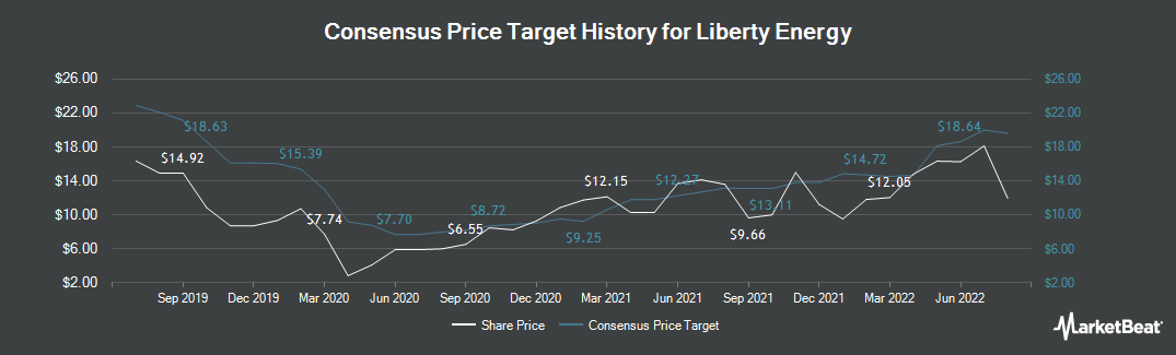 Price Target History for Liberty Oilfield Services (NYSE:LBRT)