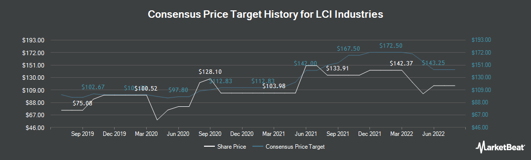 Price Target History for LCI Industries (NYSE:LCII)