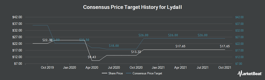 Price Target History for Lydall (NYSE:LDL)