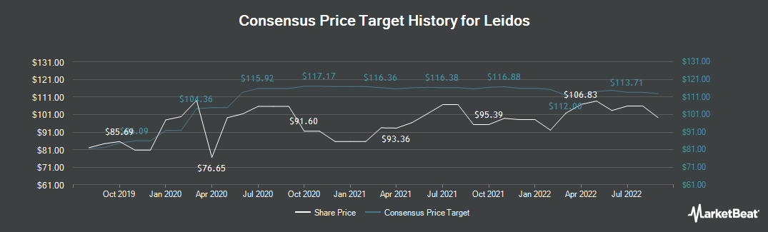 Price Target History for Leidos Holdings (NYSE:LDOS)
