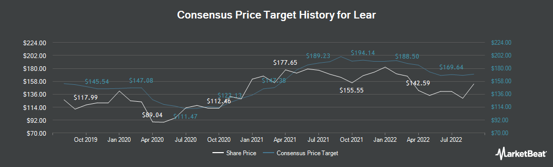 Price Target History for Lear (NYSE:LEA)