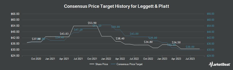 Price Target History for Leggett & Platt (NYSE:LEG)