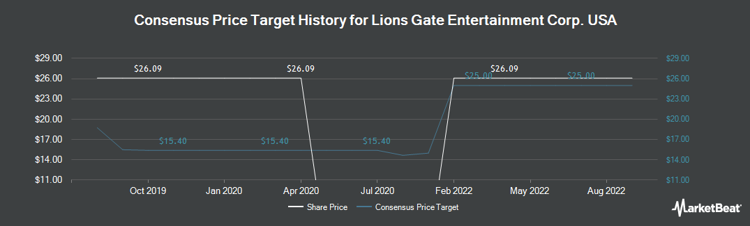 Price Target History for Lions Gate Entertainment (NYSE:LGF)