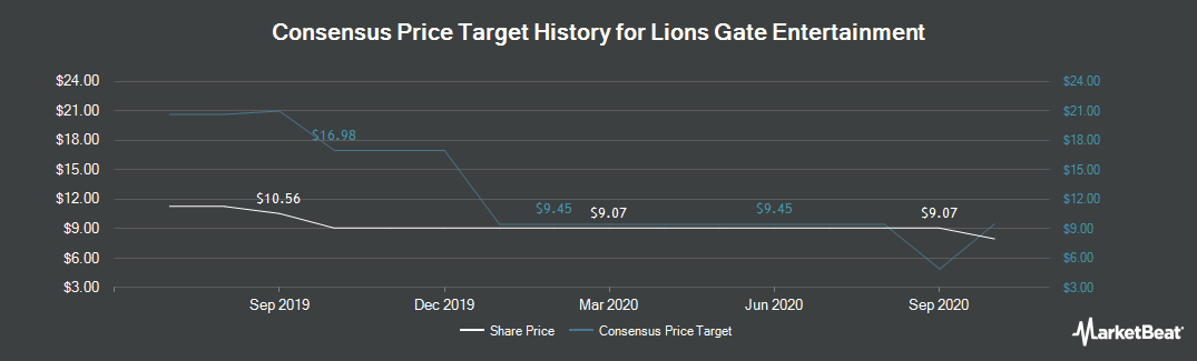 Price Target History for Lions Gate Entertainment (NYSE:LGF.B)