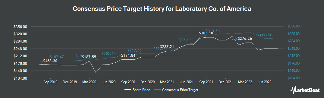 Price Target History for Laboratory Corp. of America (NYSE:LH)