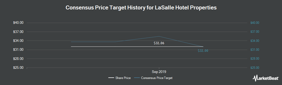 Price Target History for LaSalle Hotel Properties (NYSE:LHO)