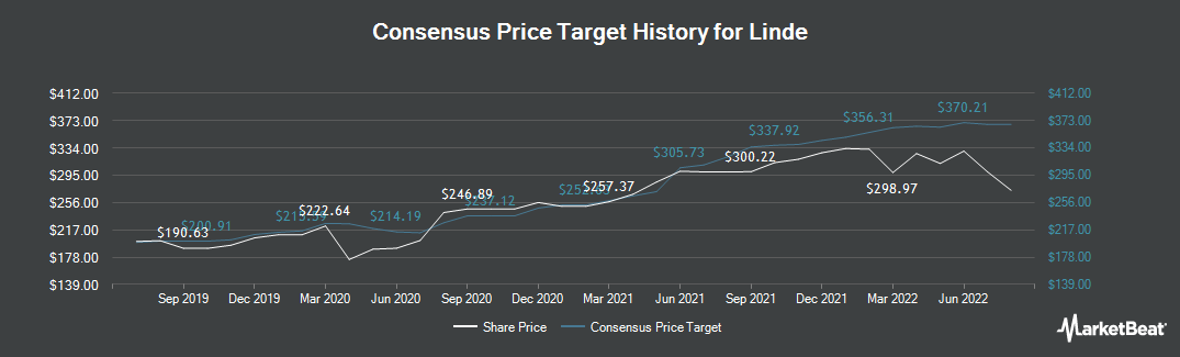 Price Target History for LIN Media LLC Class A (NYSE:LIN)