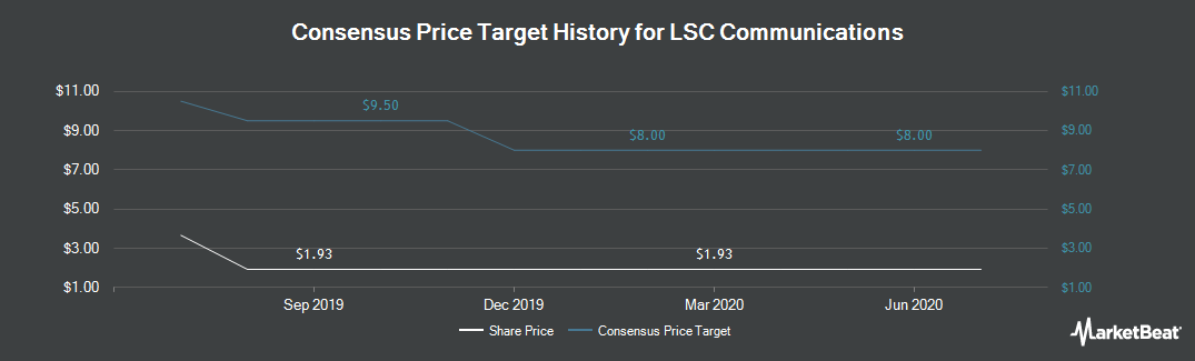 Price Target History for LSC Communications (NYSE:LKSD)