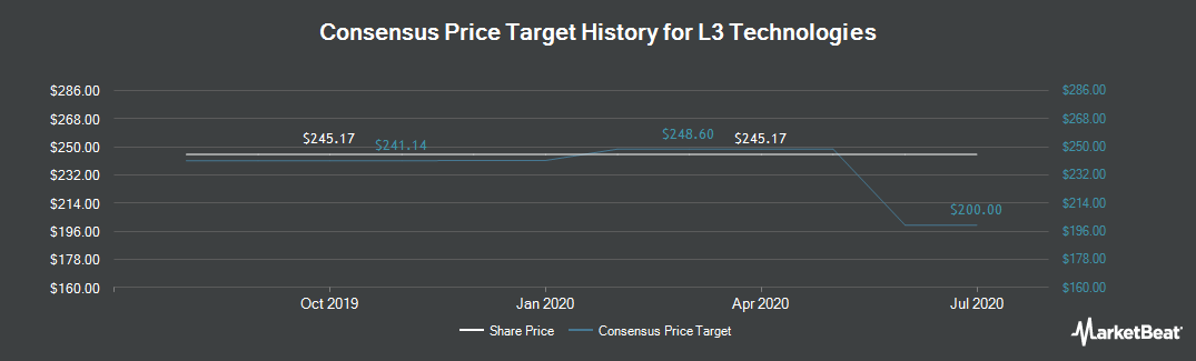 Price Target History for L-3 Communications Holdings (NYSE:LLL)
