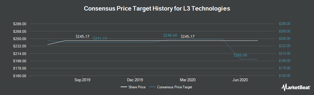 Price Target History for L3 Technologies (NYSE:LLL)