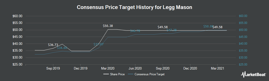 Price Target History for Legg Mason (NYSE:LM)