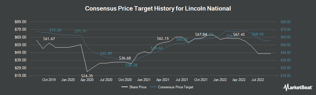 Price Target History for Lincoln National (NYSE:LNC)
