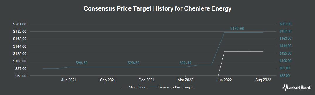 Price Target History for Cheniere Energy (NYSE:LNG)