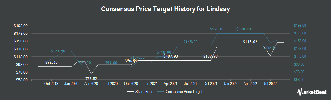 Price Target History for Lindsay Manufacturing (NYSE:LNN)