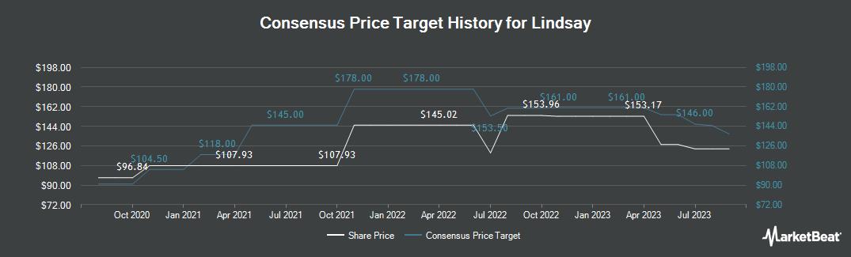 Price Target History for Lindsay (NYSE:LNN)