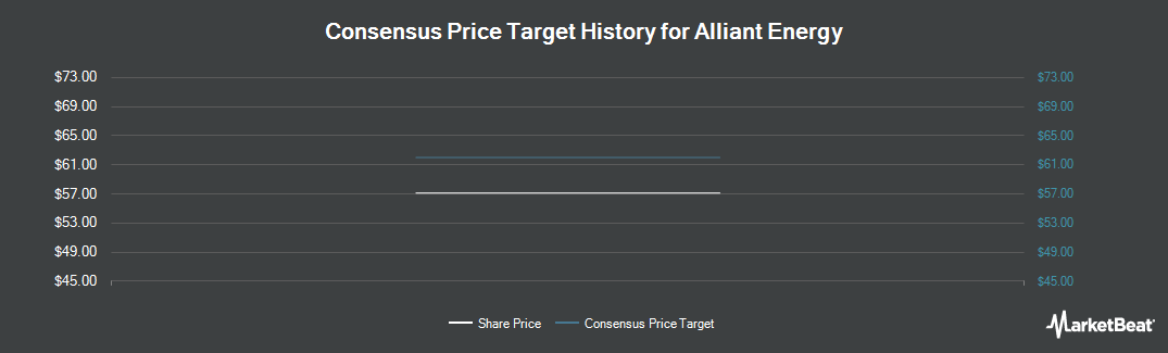Price Target History for Alliant Energy (NYSE:LNT)
