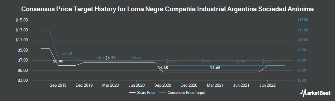 Price Target History for Loma Negra (NYSE:LOMA)