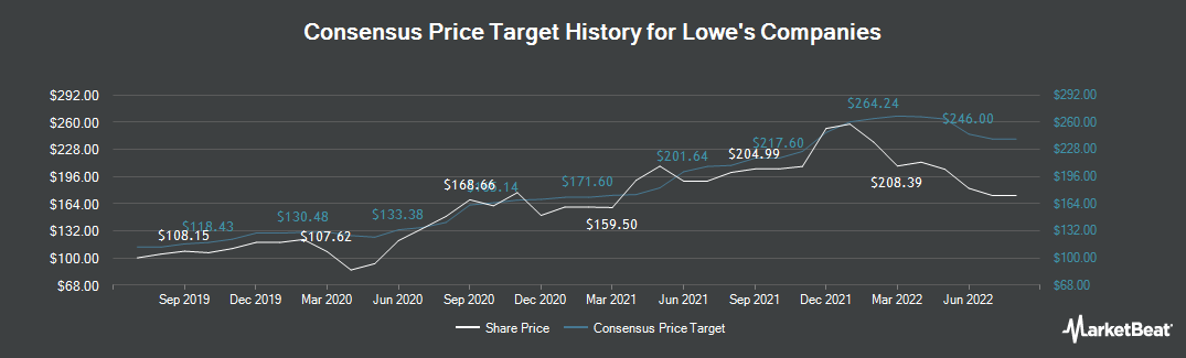 Price Target History for Lowe`s (NYSE:LOW)