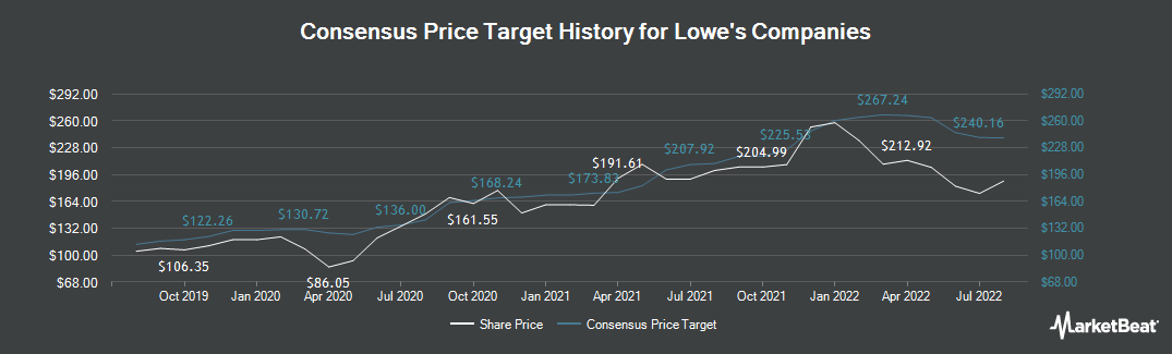 Price Target History for Lowe`s Companies (NYSE:LOW)